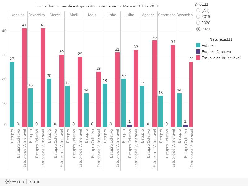 Forma dos crimes de estupro - Acompanhamento Mensal 2019 a 2021