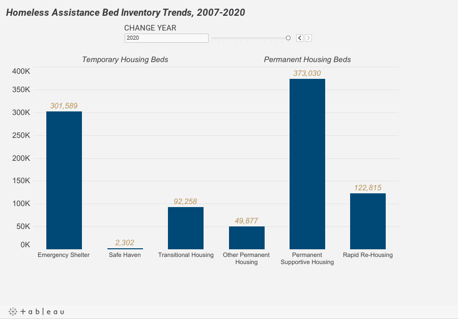 Homeless Assistance Bed Inventory Trends, 2007-2020