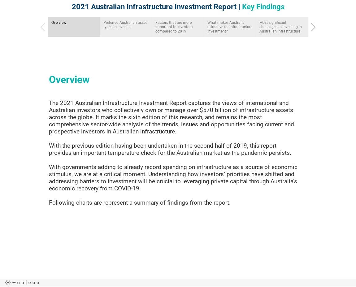 2021 Australian Infrastructure Investment Report   Key Findings