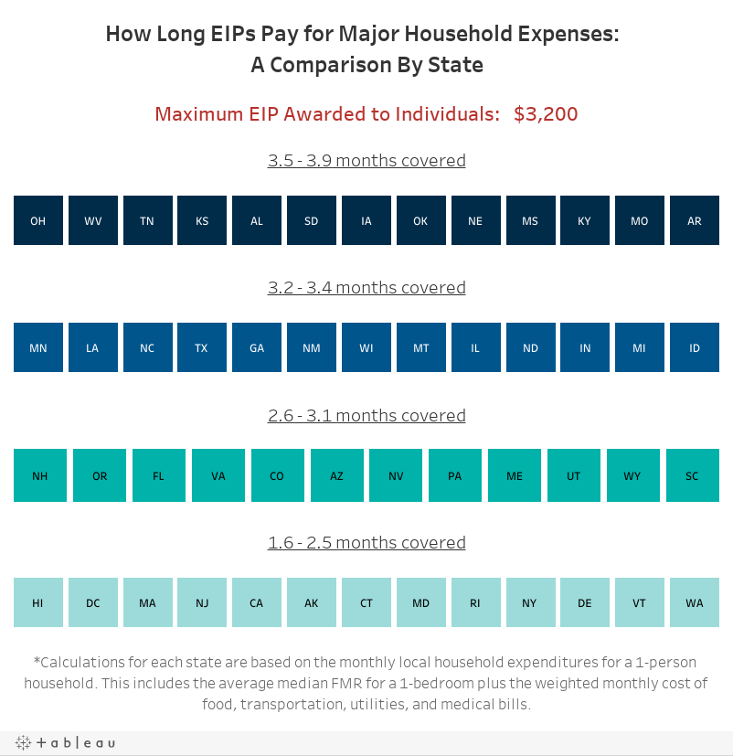 How Long EIPs Pay for Major Household Expenses:  A Comparison By State