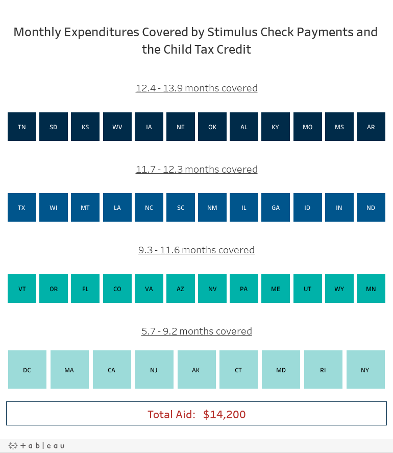 Monthly Expenditures Covered by Stimulus Check Payments and the Child Tax Credit