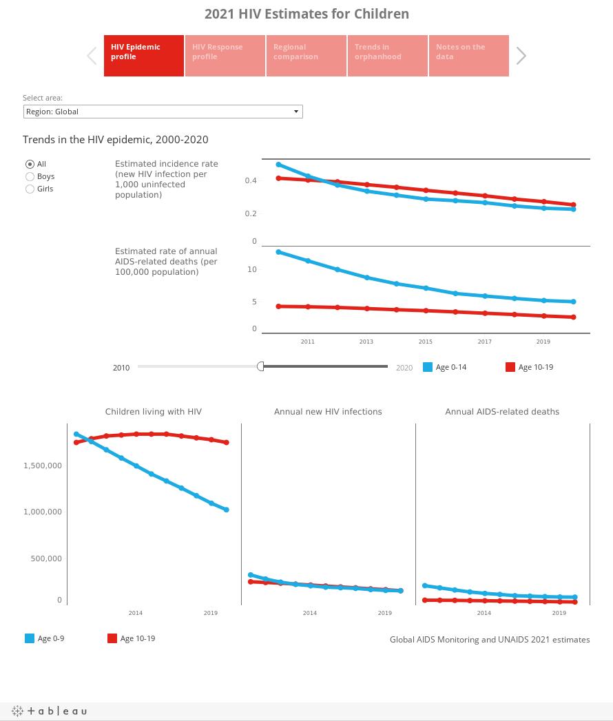 2021 HIV Estimates for Children