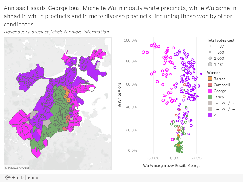 Annissa Essaibi George beat Michelle Wu in mostly white precincts, while Wu came in ahead in white precincts and in more diverse precincts, including those won by other candidates. Hover over a precinct / circle for more information.