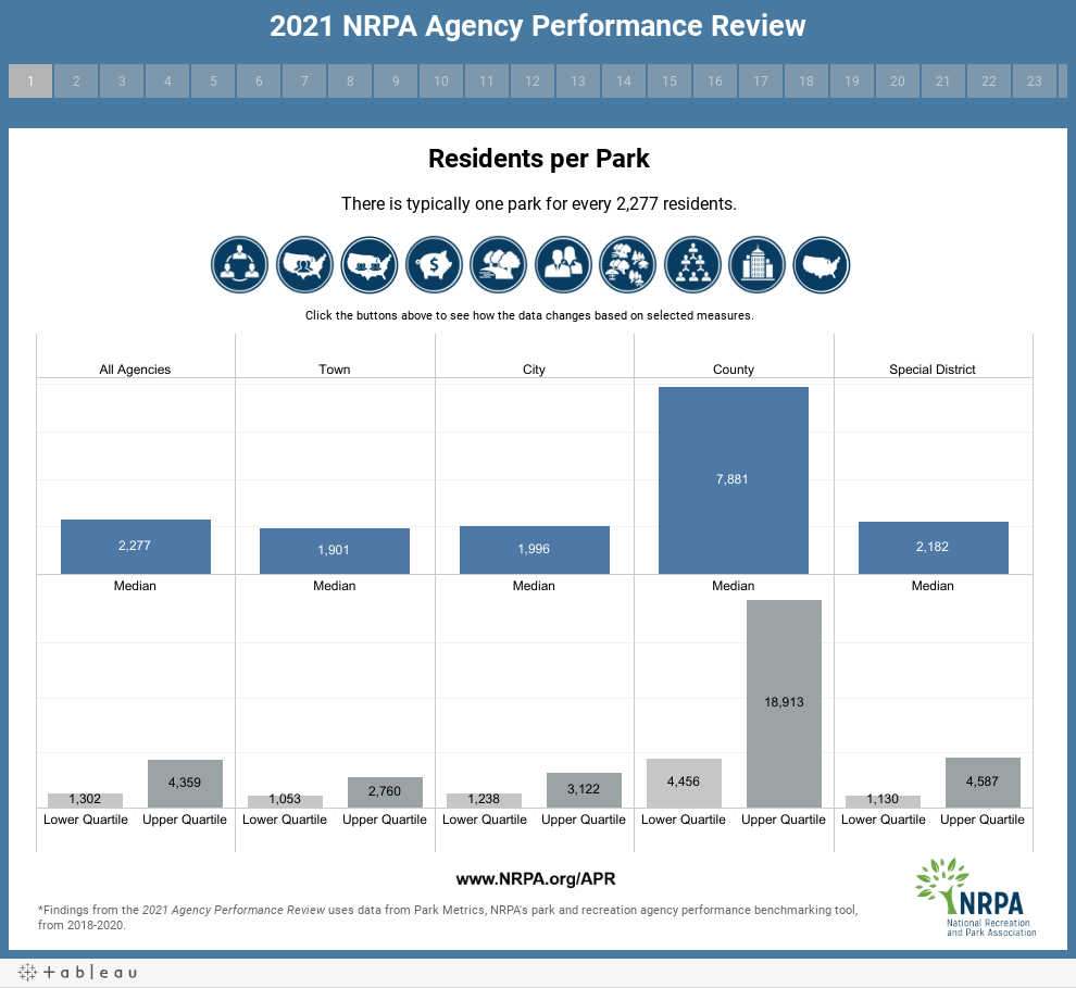 2021 NRPA Agency Performance Review