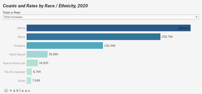Counts and Rates by Race / Ethnicity, 2020