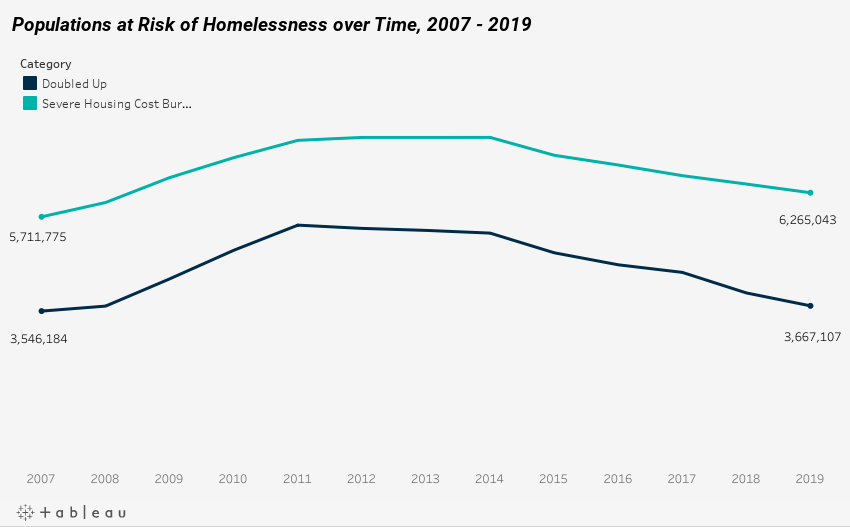 Populations at Risk of Homelessness over Time, 2007 - 2019