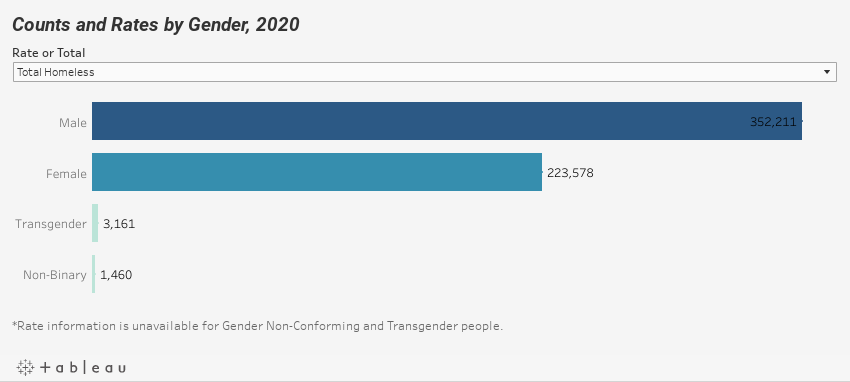 Counts and Rates by Gender, 2020