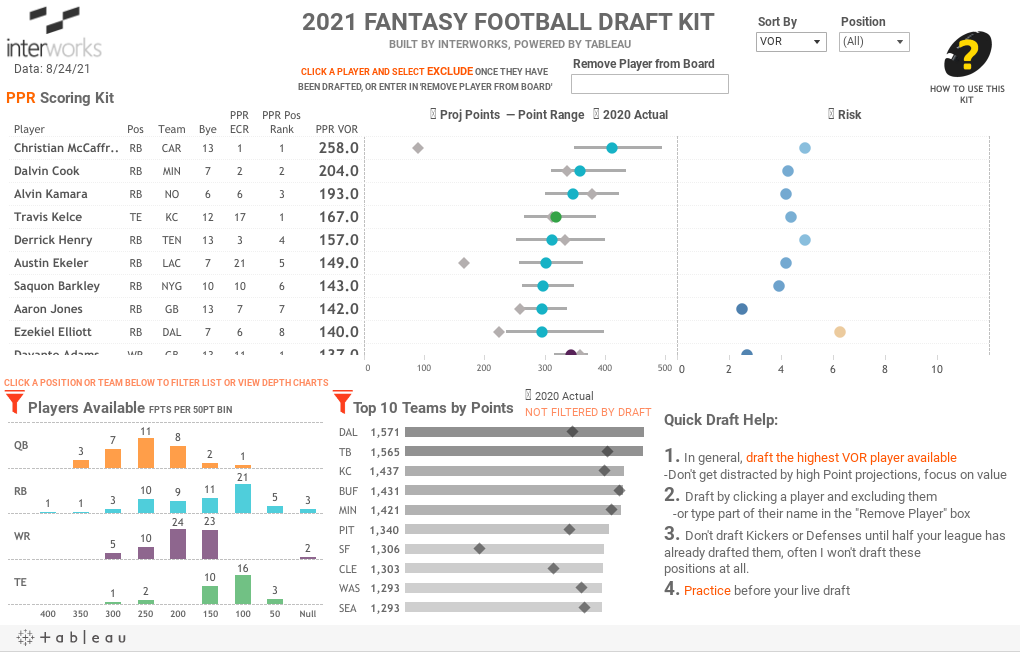 2021 FANTASY FOOTBALL DRAFT KIT BUILT BY INTERWORKS, POWERED BY TABLEAU