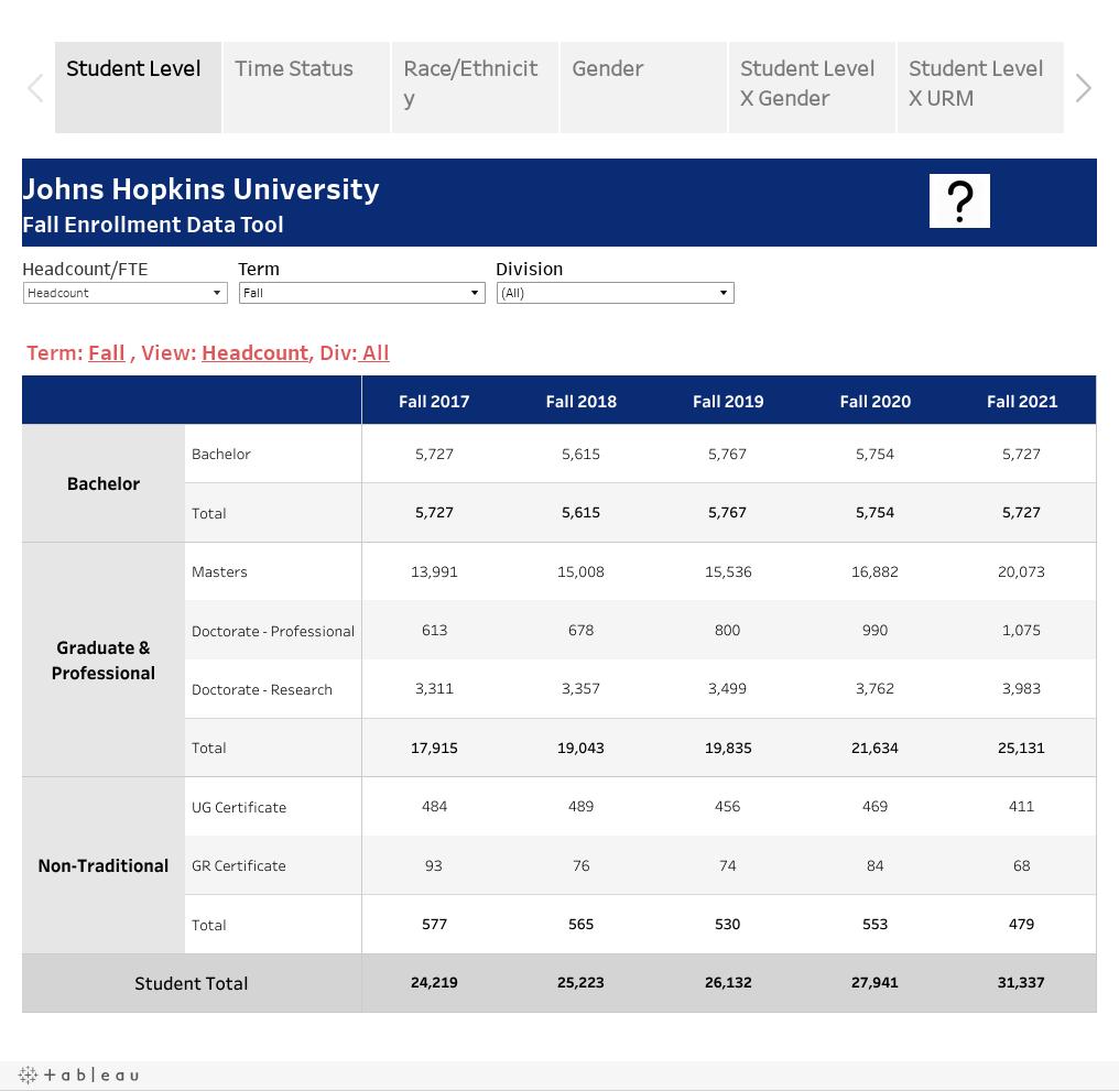 Enrollment Data Tools