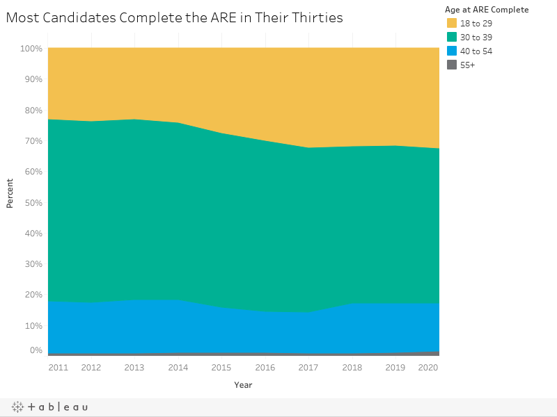 Most Candidates Complete the ARE in Their Thirties