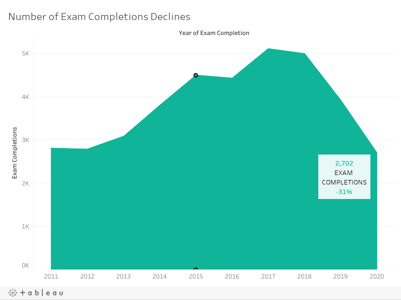 Number of ARE Completions