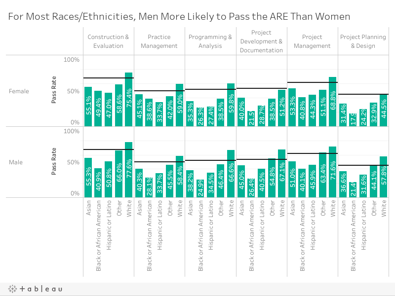 ARE Pass Rates by Race/Ethnicity and Gender