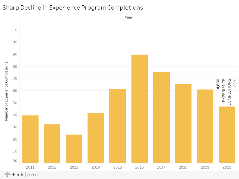 Sharp Decline in Experience Program Completions