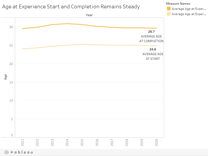 Age at Experience Start and Completion Remains Steady