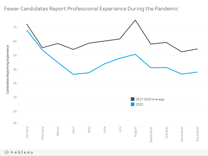 Candidates Reporting Experience
