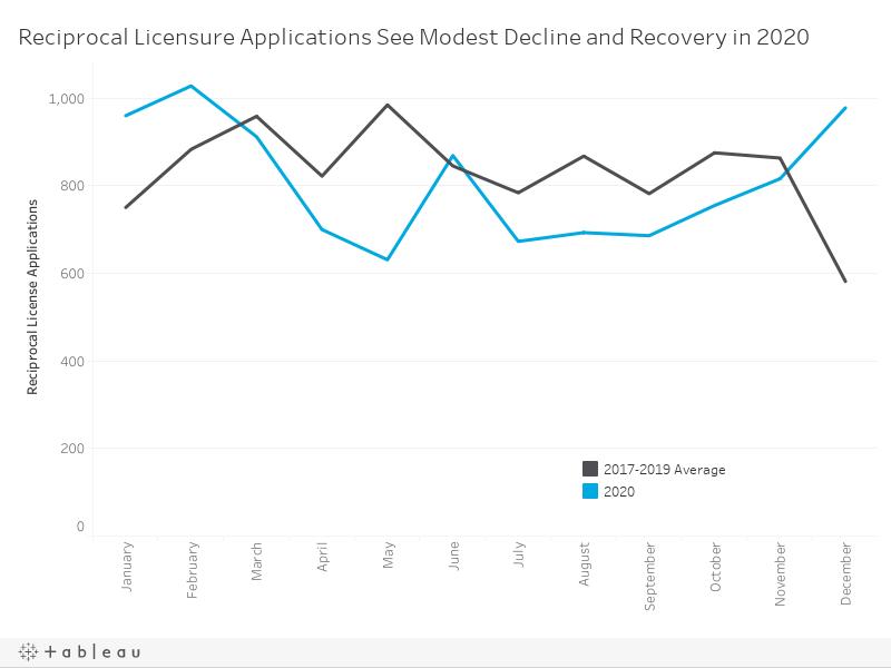 Reciprocal Licensure Requests