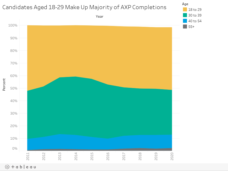 Candidates Aged 18-29 Make Up Majority of AXP Completions