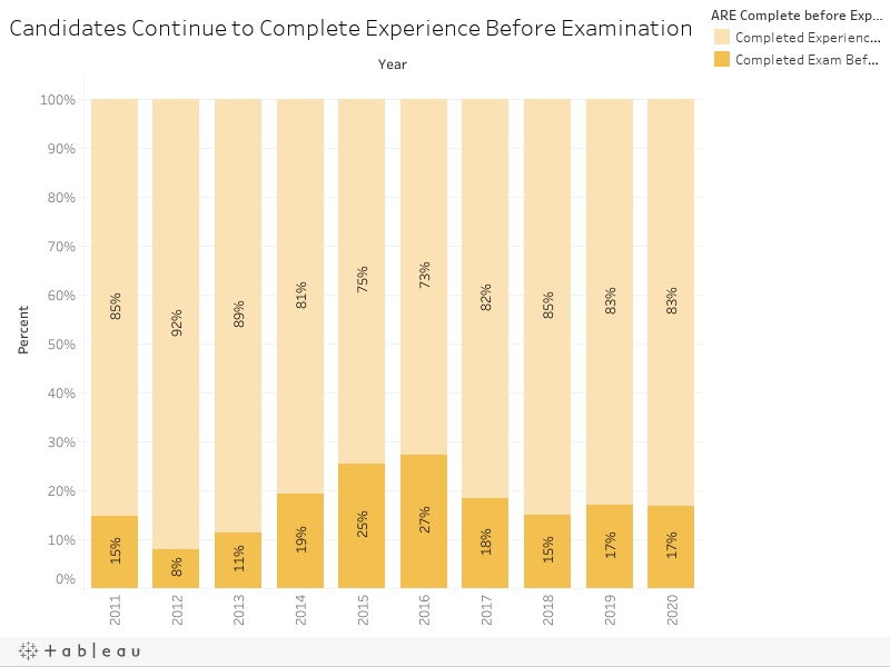 Candidates Continue to Complete Experience Before Examination