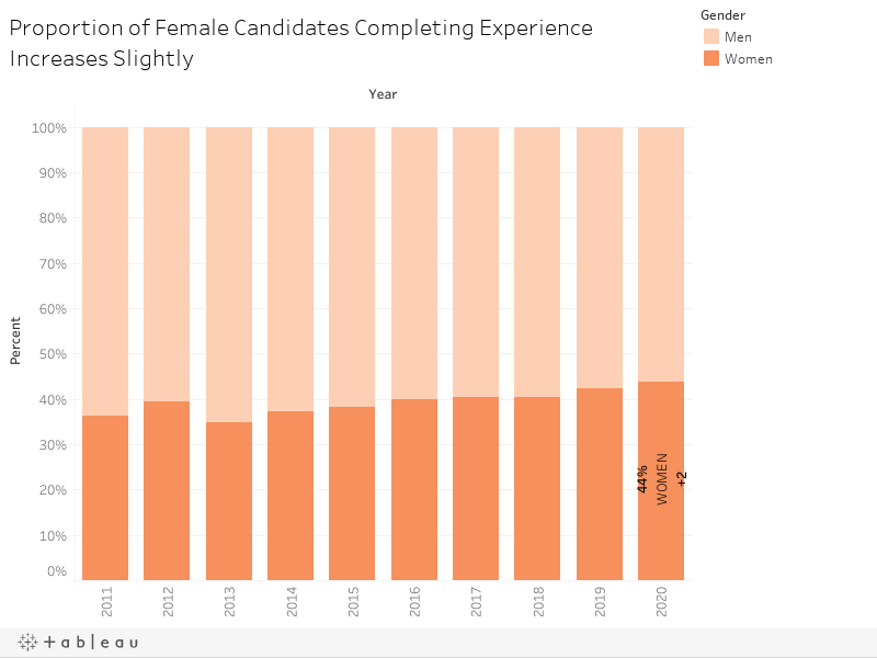 Proportion of Female Candidates Completing Experience Increases Slightly