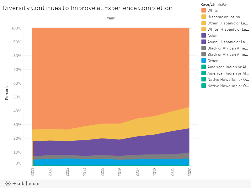 Diversity Continues to Improve at Experience Completion
