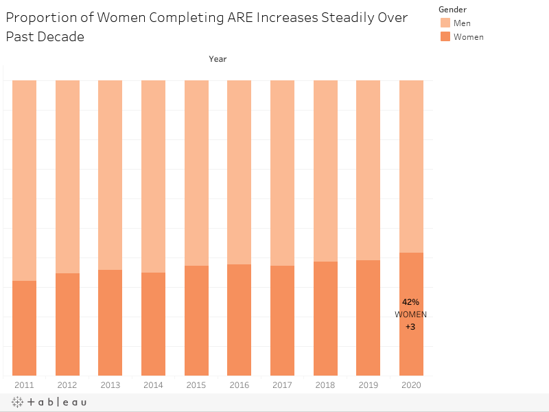 Proportion of Women Completing ARE Increases Steadily Over Past Decade