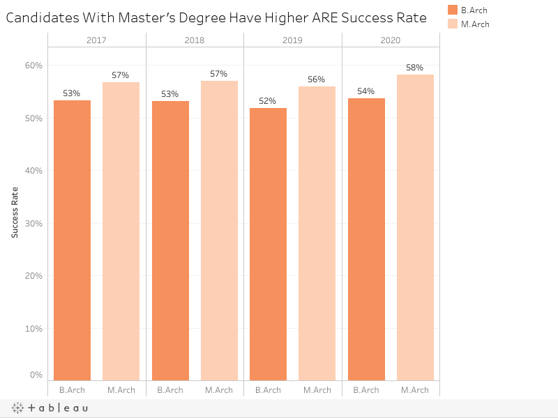 Candidates With Master's Degree Have Higher ARE Success Rate