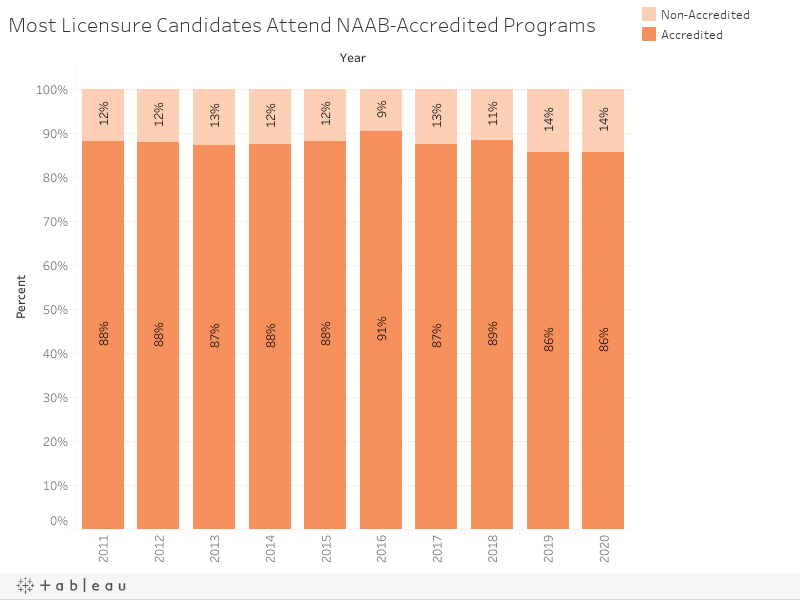 Most Licensure Candidates Attend NAAB-Accredited Programs