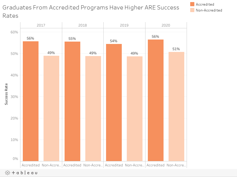 Graduates From Accredited Programs Have Higher ARE Success Rates
