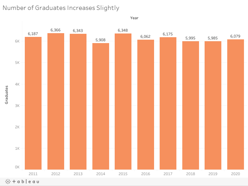 Number of Graduates Increases Slightly