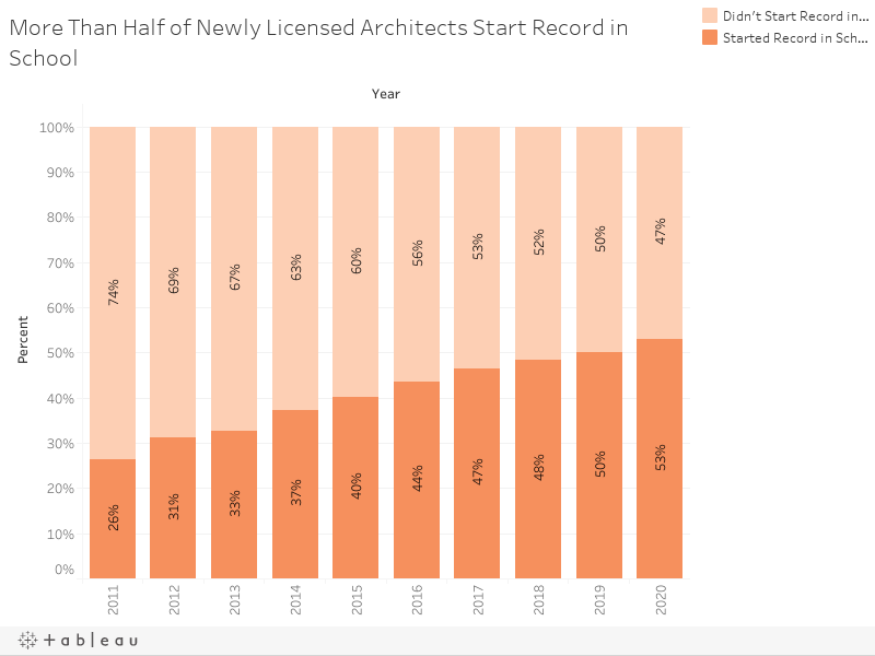 More Than Half of Newly Licensed Architects Start Record in School