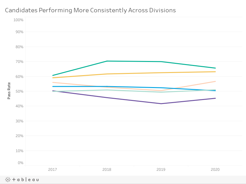 Pass Rates by Division Over Time