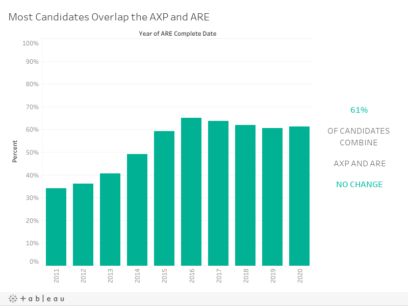 Candidates Overlap the AXP and ARE