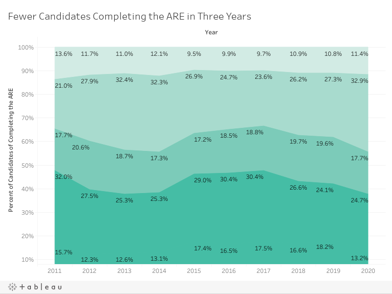 Proportion of Candidates by Time to Complete ARE
