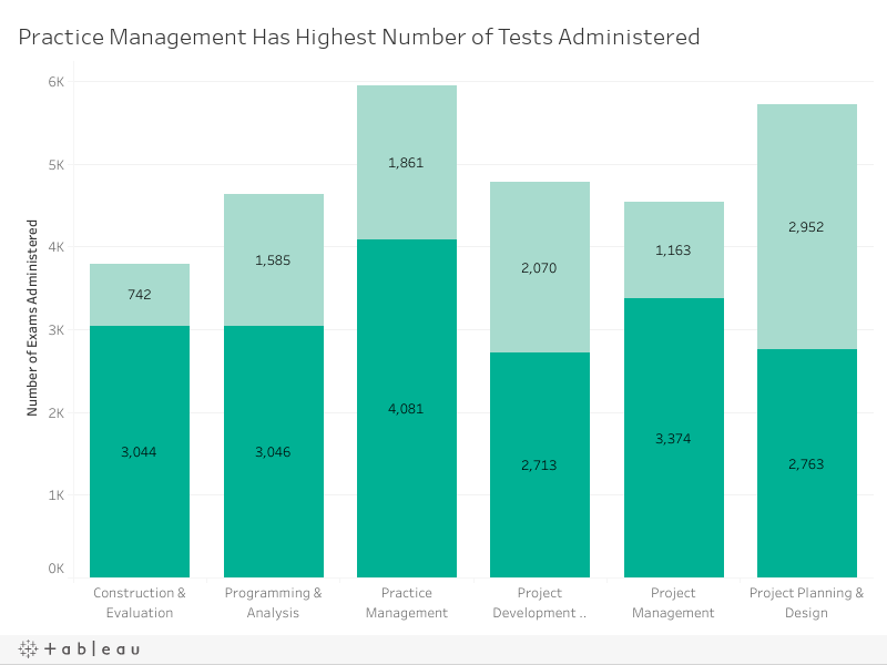 Number of Tests by Division