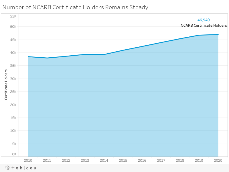 Number of NCARB Certificate Holders Remains Steady