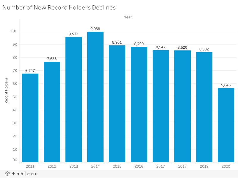 Number of New Record Holders Declines
