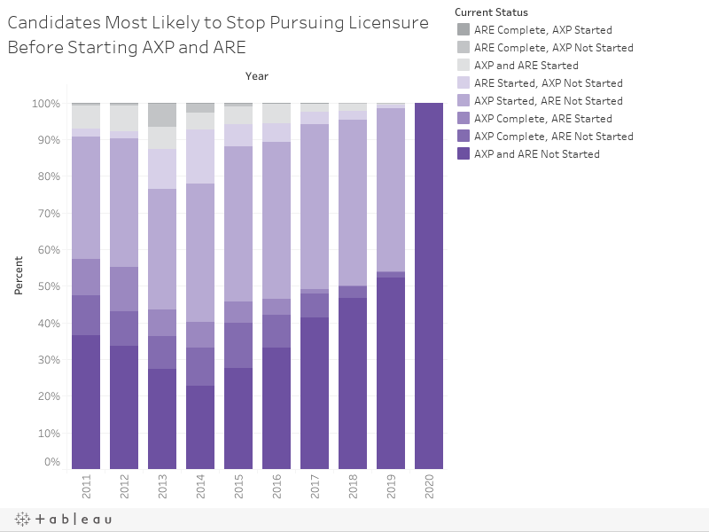 Candidates Most Likely to Stop Pursuing Licensure Before Starting AXP and ARE