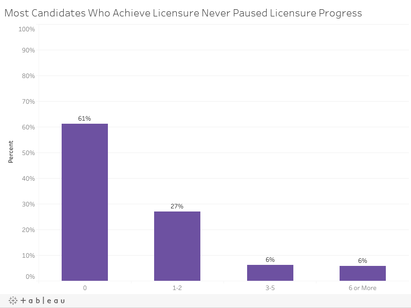 Most Candidates Who Achieve Licensure Never Paused Licensure Progress