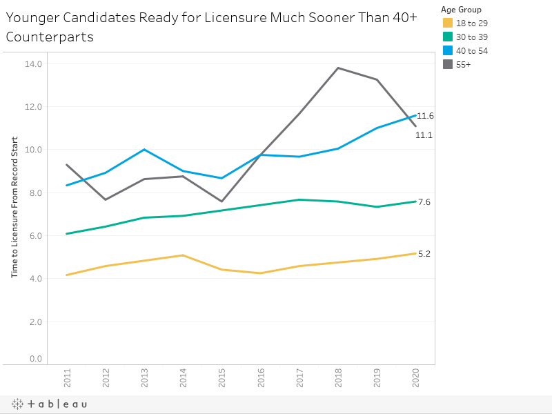 Younger Candidates Ready for Licensure Much Sooner Than 40+ Counterparts