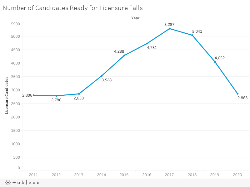 Number of Candidates Ready for Licensure Falls