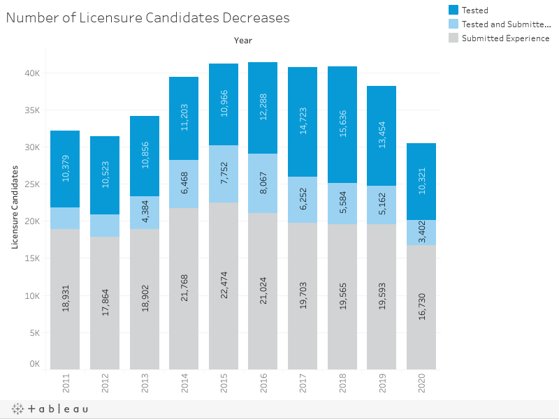 Number of Licensure Candidates Decreases