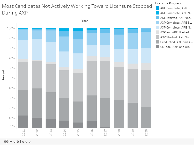 Most Candidates Not Actively Working Toward Licensure Are Working Toward AXP