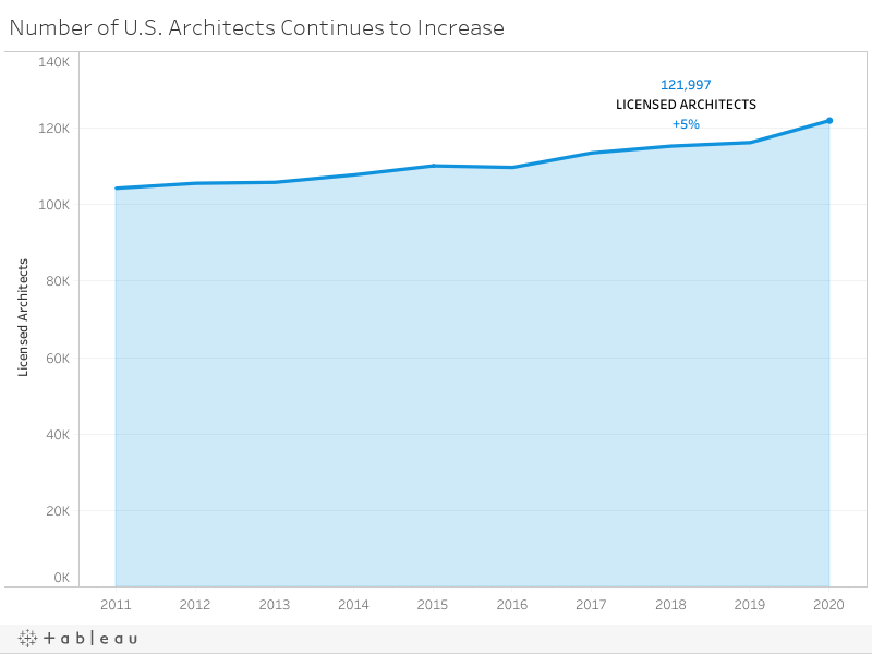 Number of U.S. Architects Continues to Increase