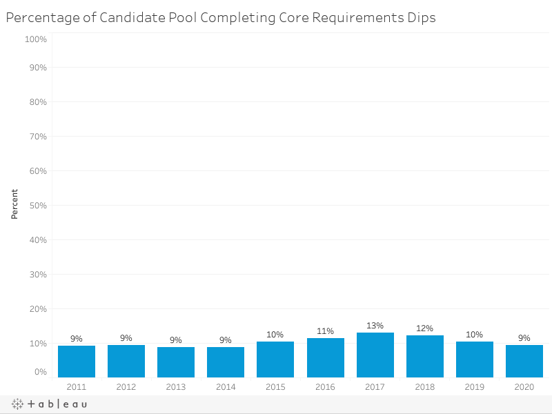 Percentage of Candidate Pool Completing Core Requirements Dips