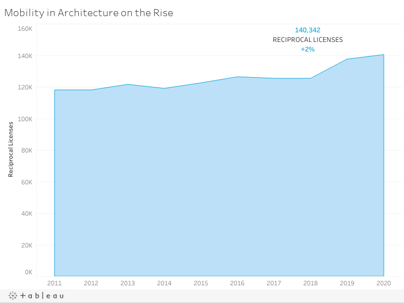 Mobility in Architecture on the Rise