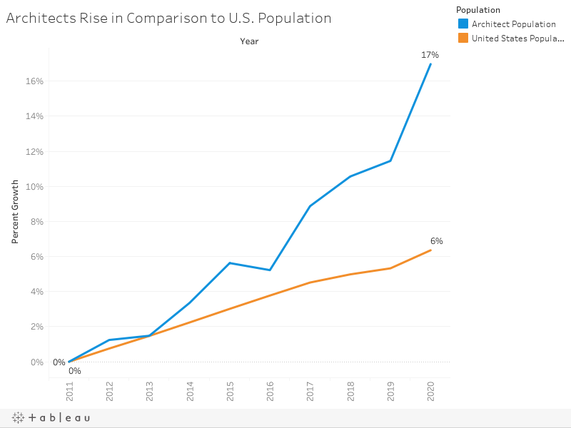 Architects Rise in Comparison to U.S. Population