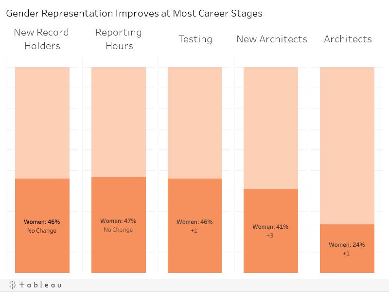 Gender Representation Improves at Most Career Stages