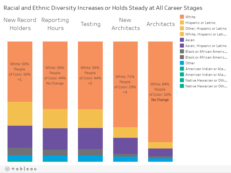 Racial and Ethnic Diversity Increases or Holds Steady at All Career Stages