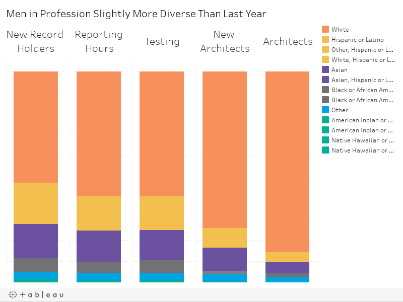 Men in Profession Slightly More Diverse Than Last Year