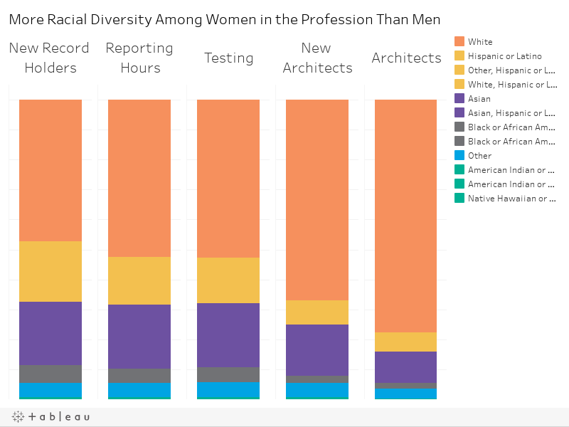 More Racial Diversity Among Women in the Profession Than Men